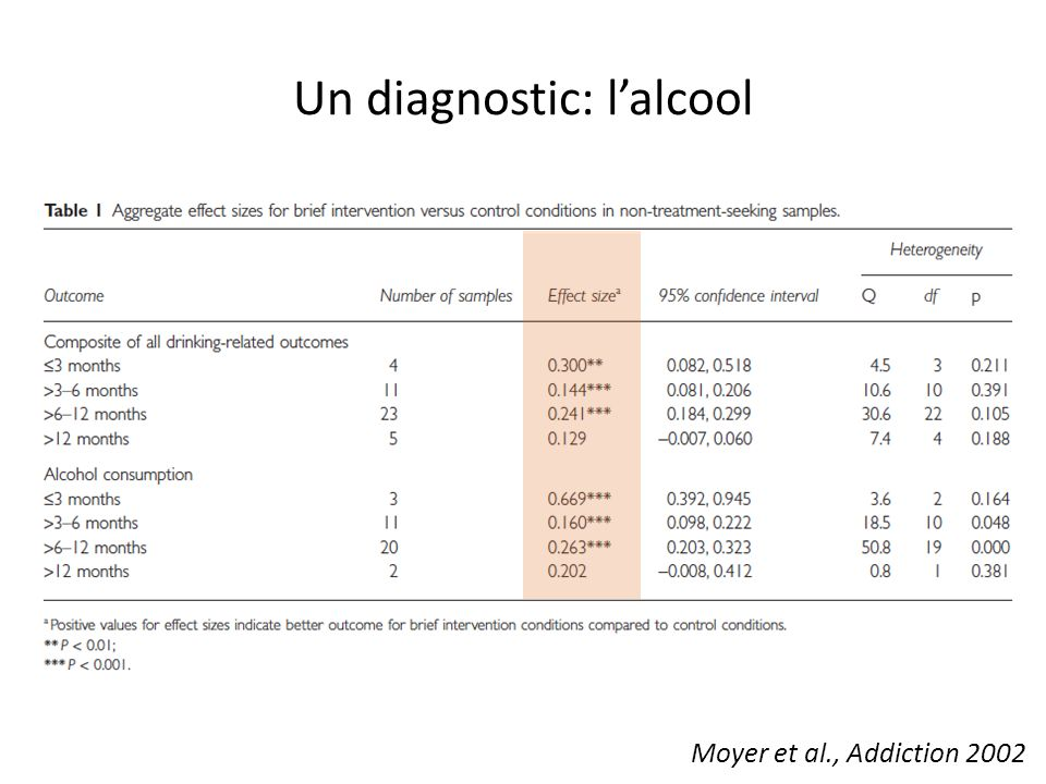 Un diagnostic: lalcool Moyer et al., Addiction 2002