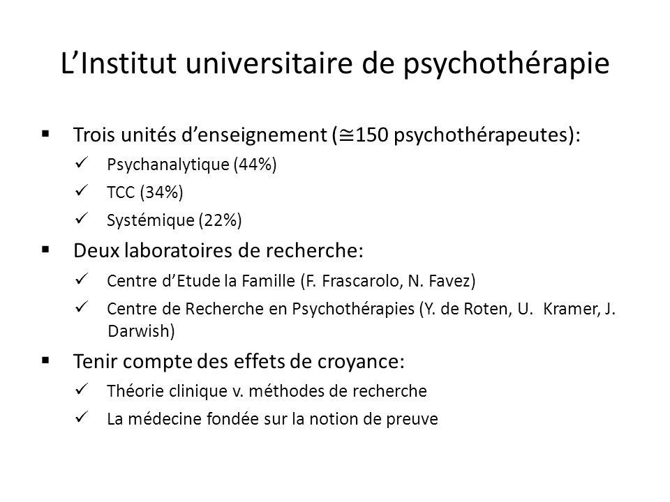LInstitut universitaire de psychothérapie Trois unités denseignement ( 150 psychothérapeutes): Psychanalytique (44%) TCC (34%) Systémique (22%) Deux laboratoires de recherche: Centre dEtude la Famille (F.