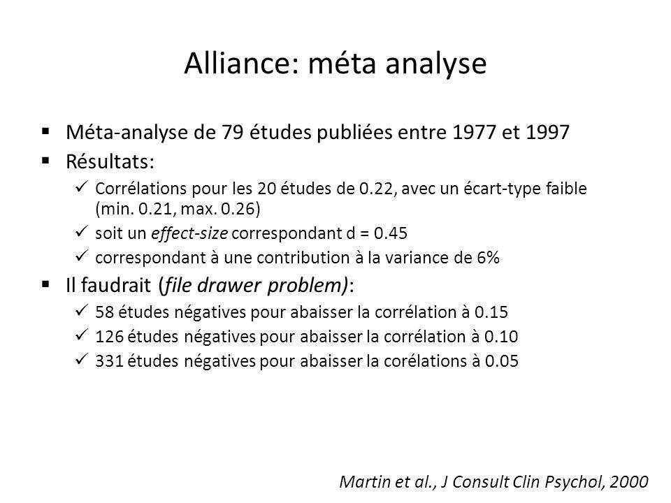 Martin et al., J Consult Clin Psychol, 2000 Alliance: méta analyse Méta-analyse de 79 études publiées entre 1977 et 1997 Résultats: Corrélations pour les 20 études de 0.22, avec un écart-type faible (min.