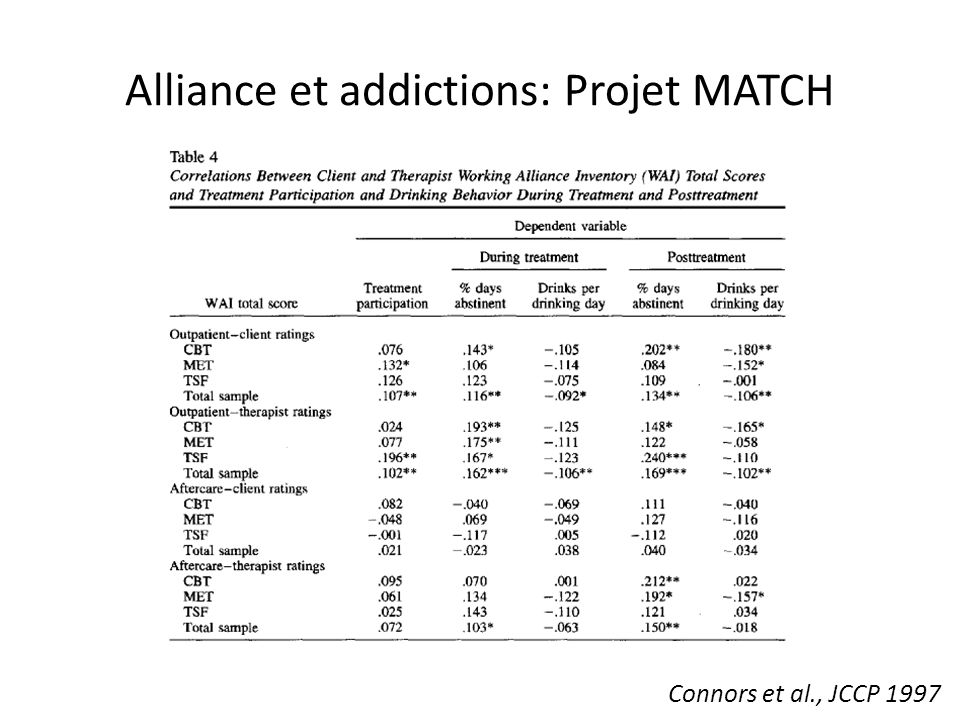 Alliance et addictions: Projet MATCH Connors et al., JCCP 1997