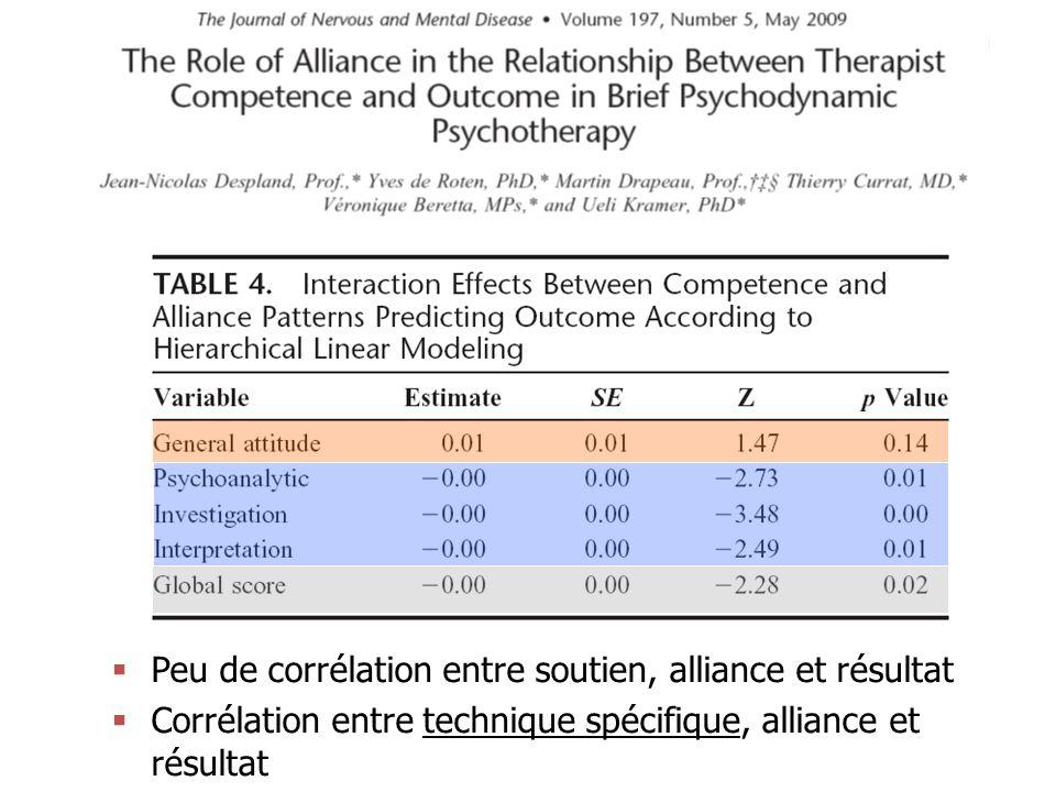 Peu de corrélation entre soutien, alliance et résultat Corrélation entre technique spécifique, alliance et résultat