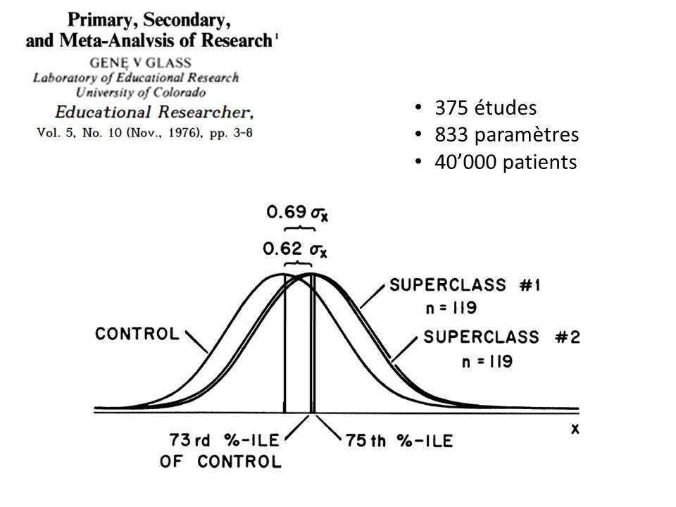 Contribution du thérapeute: méta analyse Méta-analyse de 15 études publiées entre 1965 et 1990, contenant 27 groupes de comparaisons Variable dépendante: effet du thérapeute sur le résultat Résultats: Le thérapeute contribue à 8.6% de la variance en moyenne pour tous les traitements et toutes les mesures (min.