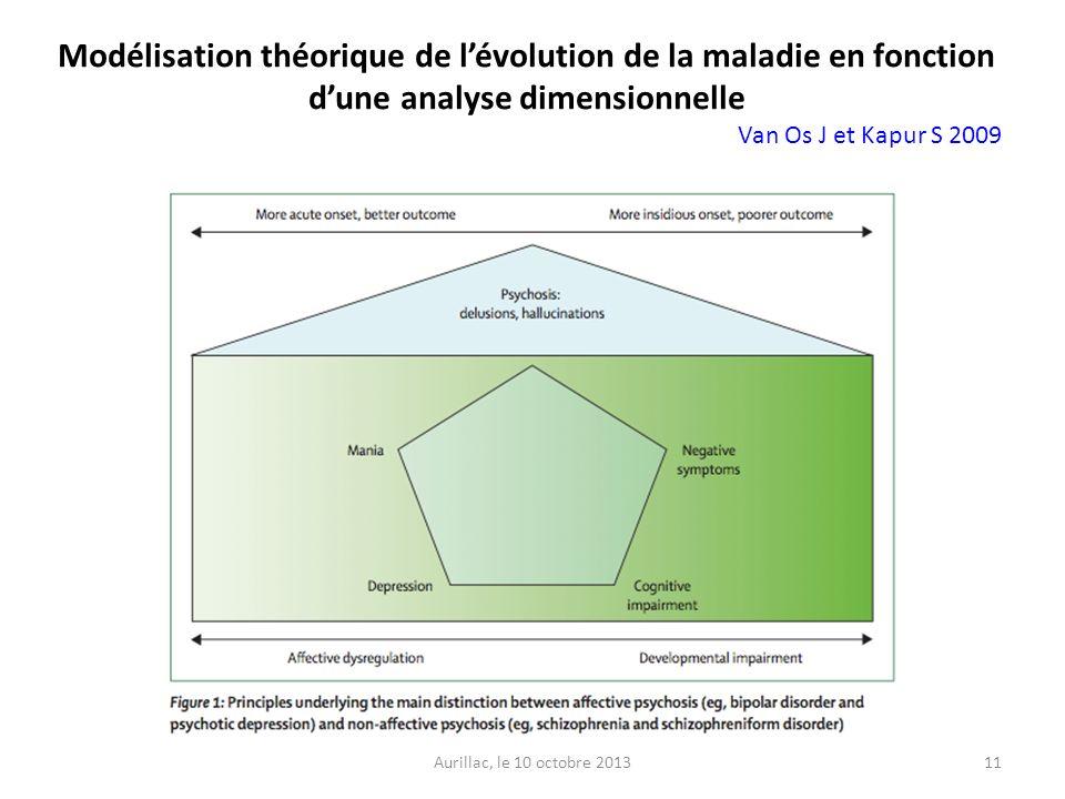 Aurillac, le 10 octobre 201311 Modélisation théorique de lévolution de la maladie en fonction dune analyse dimensionnelle Van Os J et Kapur S 2009