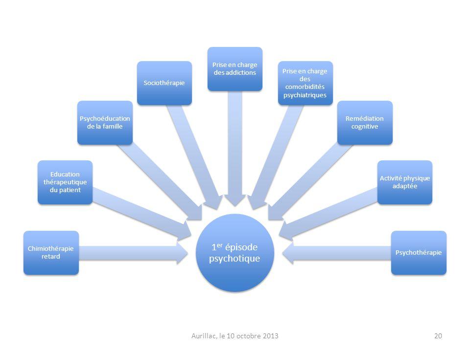 1 er épisode psychotique Chimiothérapie retard Education thérapeutique du patient Psychoéducation de la famille Sociothérapie Prise en charge des addi