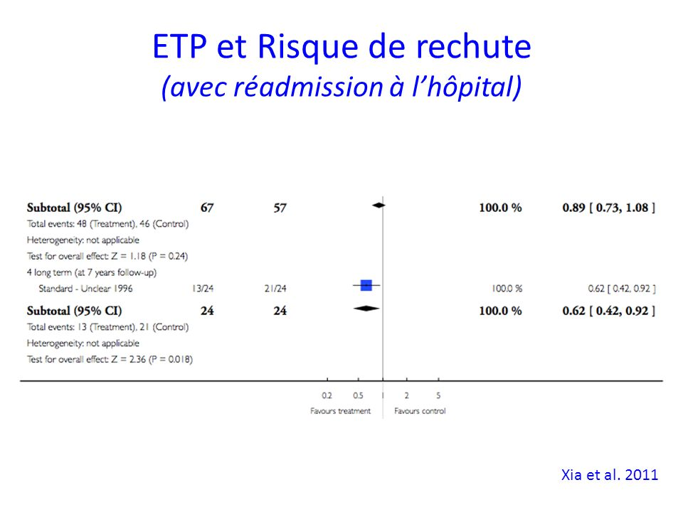 ETP et Risque de rechute (avec réadmission à lhôpital) Xia et al. 2011