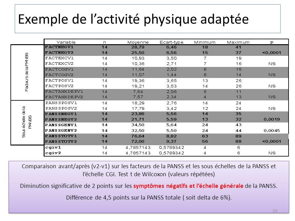 Comparaison avant/après (v2-v1) sur les facteurs de la PANSS et les sous échelles de la PANSS et léchelle CGI. Test t de Wilcoxon (valeurs répétées) D