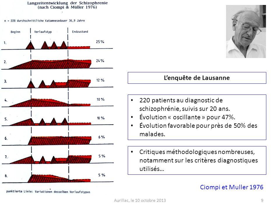 Aurillac, le 10 octobre 20139 Ciompi et Muller 1976 Lenquête de Lausanne 220 patients au diagnostic de schizophrénie, suivis sur 20 ans. Évolution « o