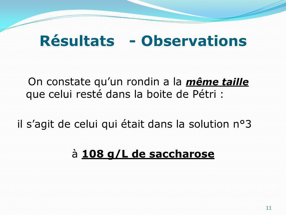 On constate quun rondin a la même taille que celui resté dans la boite de Pétri : il sagit de celui qui était dans la solution n°3 à 108 g/L de saccharose 11 Résultats - Observations