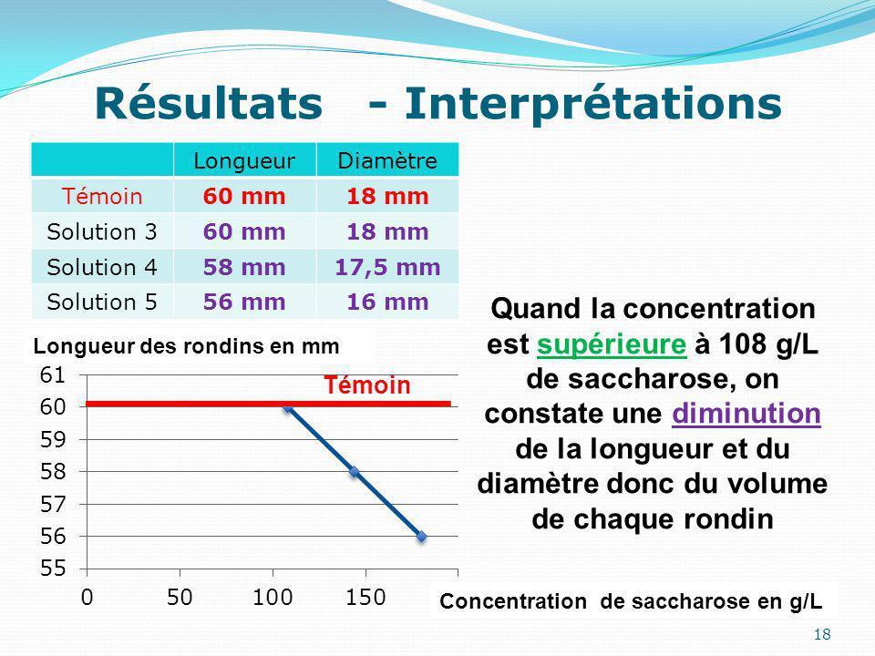 18 LongueurDiamètre Témoin60 mm18 mm Solution 360 mm18 mm Solution 458 mm17,5 mm Solution 556 mm16 mm Résultats - Interprétations Quand la concentration est supérieure à 108 g/L de saccharose, on constate une diminution de la longueur et du diamètre donc du volume de chaque rondin Concentration de saccharose en g/L Longueur des rondins en mm Témoin