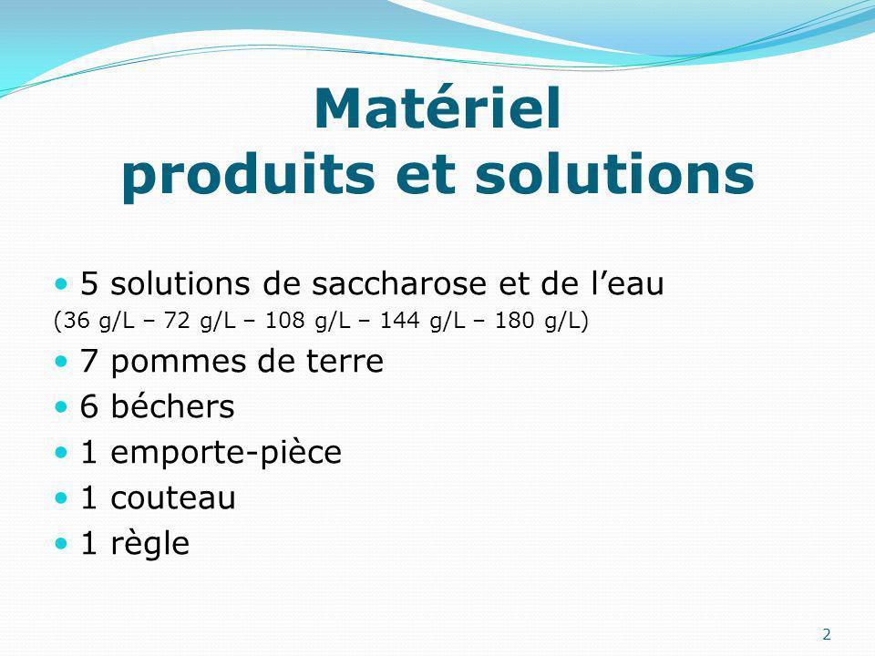 Matériel produits et solutions 5 solutions de saccharose et de leau (36 g/L – 72 g/L – 108 g/L – 144 g/L – 180 g/L) 7 pommes de terre 6 béchers 1 emporte-pièce 1 couteau 1 règle 2