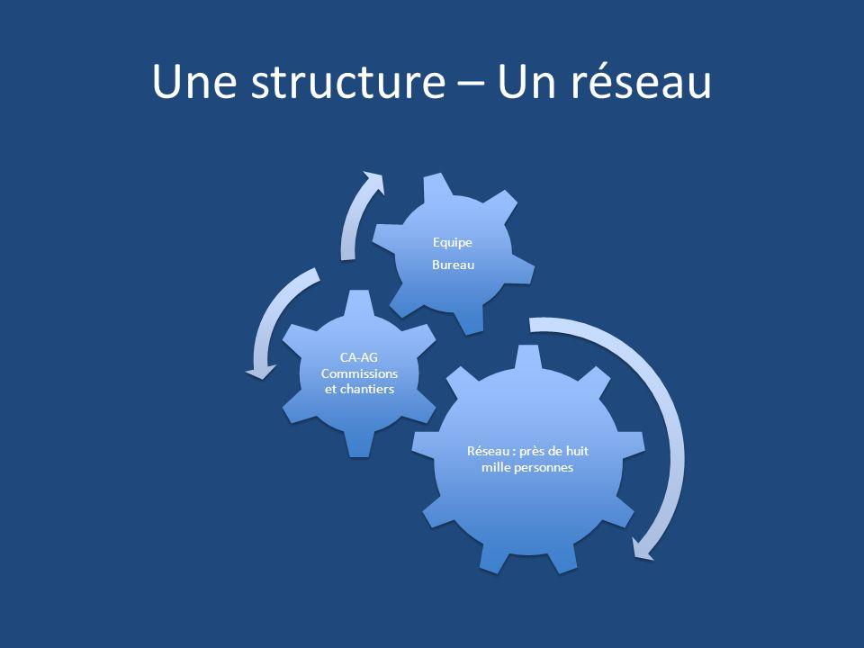 Une structure – Un réseau Réseau : près de huit mille personnes CA-AG Commissions et chantiers Equipe Bureau