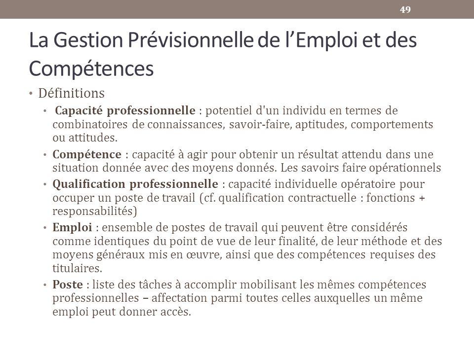 La Gestion Prévisionnelle de lEmploi et des Compétences Définitions Capacité professionnelle : potentiel d'un individu en termes de combinatoires de c