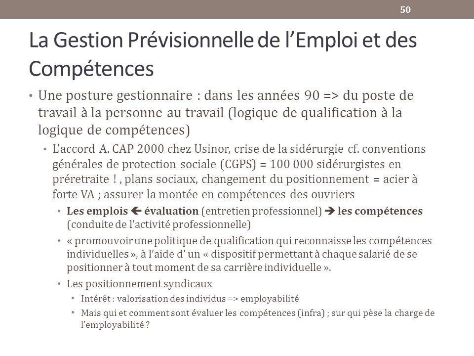 La Gestion Prévisionnelle de lEmploi et des Compétences Une posture gestionnaire : dans les années 90 => du poste de travail à la personne au travail