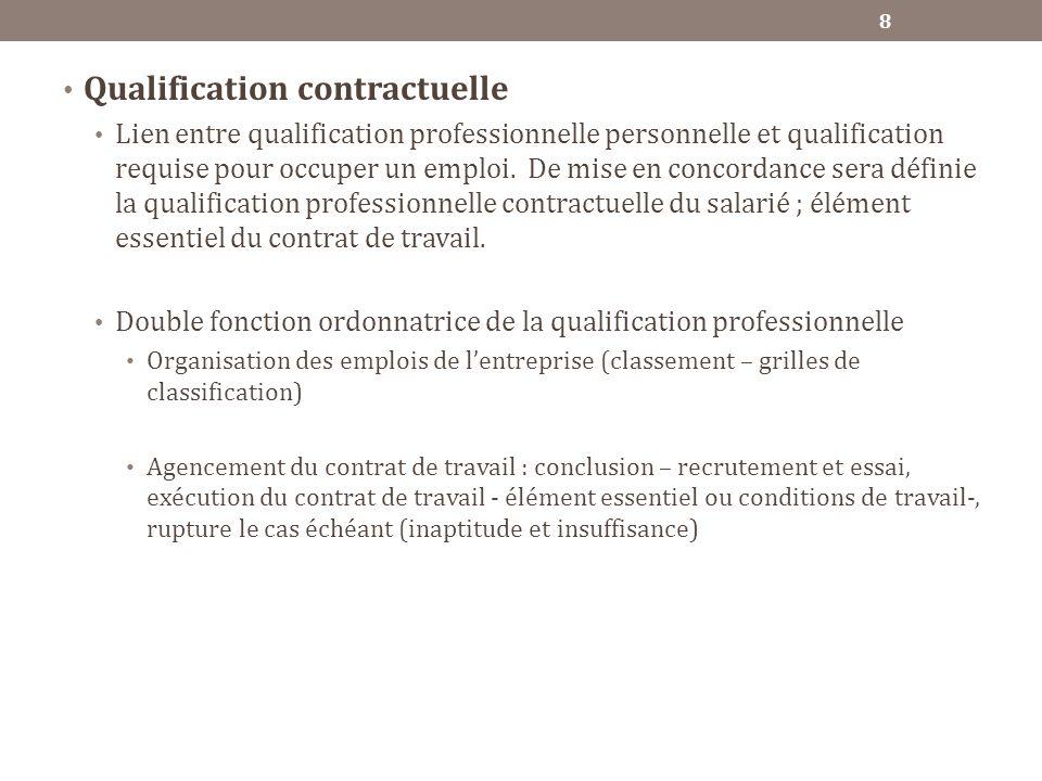 Qualification contractuelle Lien entre qualification professionnelle personnelle et qualification requise pour occuper un emploi. De mise en concordan