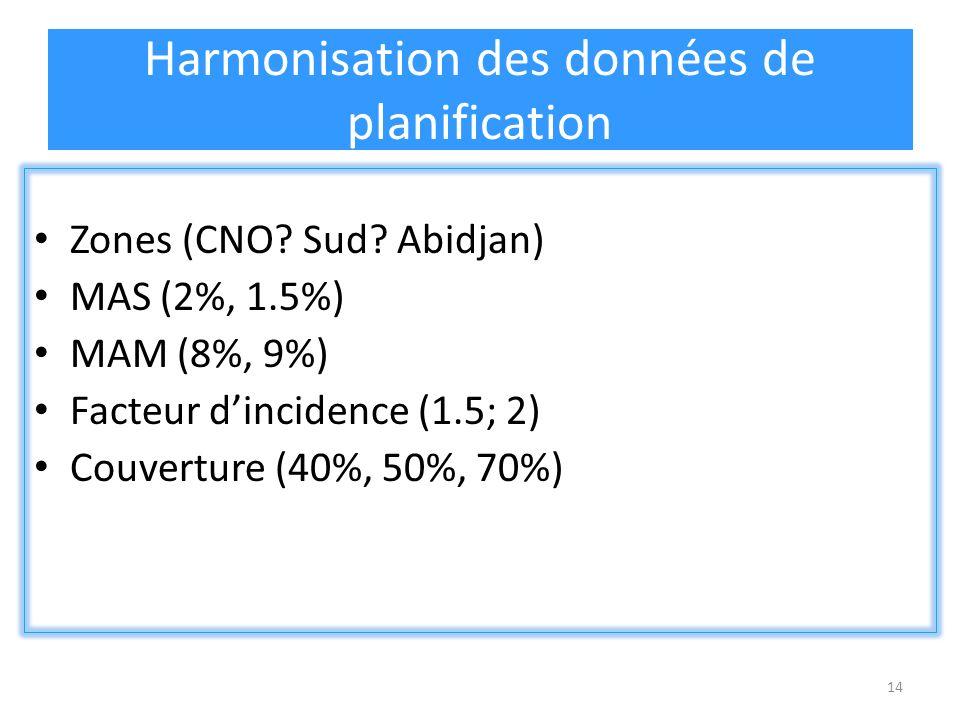 14 Harmonisation des données de planification Zones (CNO? Sud? Abidjan) MAS (2%, 1.5%) MAM (8%, 9%) Facteur dincidence (1.5; 2) Couverture (40%, 50%,