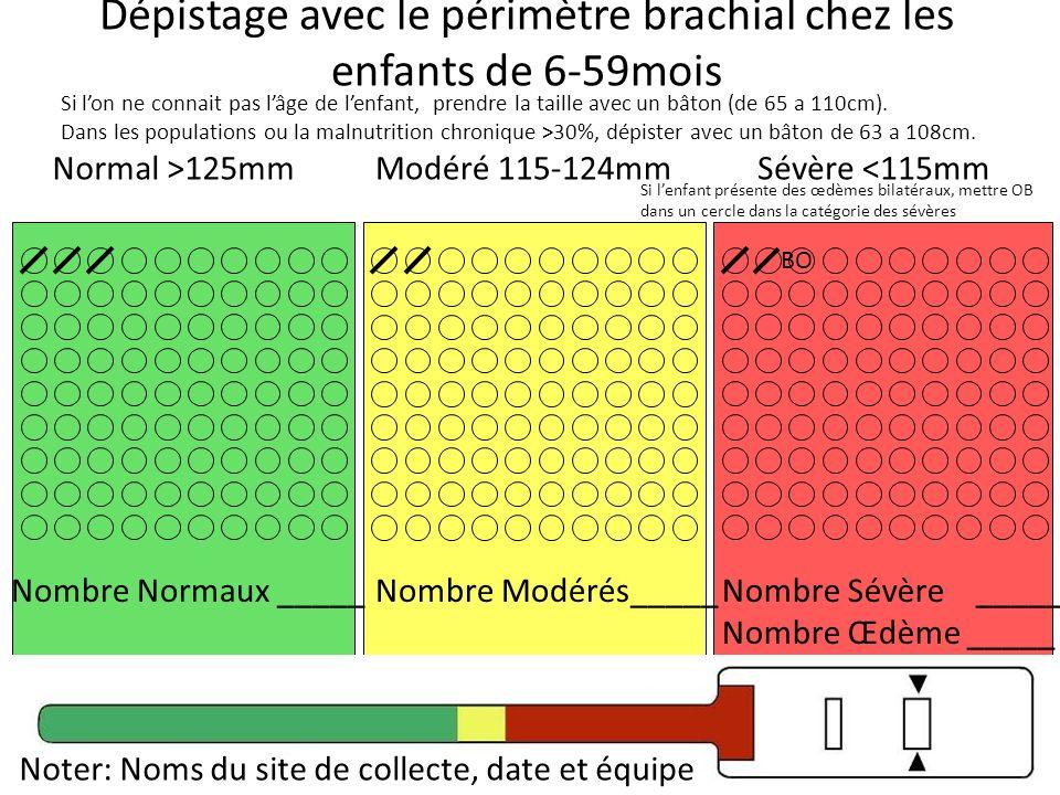 Dépistage avec le périmètre brachial chez les enfants de 6-59mois Modéré 115-124mmNormal >125mmSévère <115mm BO Total _____3Total _____2Total _____1 Si lon ne connait pas lâge de lenfant, prendre la taille avec un bâton (de 65 a 110cm).