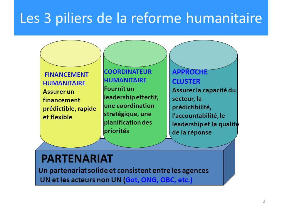 2 PARTENARIAT Un partenariat solide et consistent entre les agences UN et les acteurs non UN (Got, ONG, OBC, etc.) COORDINATEUR HUMANITAIRE Fournit un leadership effectif, une coordination stratégique, une planification des priorités FINANCEMENT HUMANITAIRE Assurer un financement prédictible, rapide et flexible APPROCHE CLUSTER Assurer la capacité du secteur, la prédictibilité, laccountabilité, le leadership et la qualité de la réponse Les 3 piliers de la reforme humanitaire