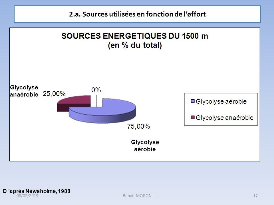 Glycolyse aérobie Glycolyse anaérobie D après Newsholme, 1988 2.a. Sources utilisées en fonction de leffort 17Benoît MORON08/02/2013