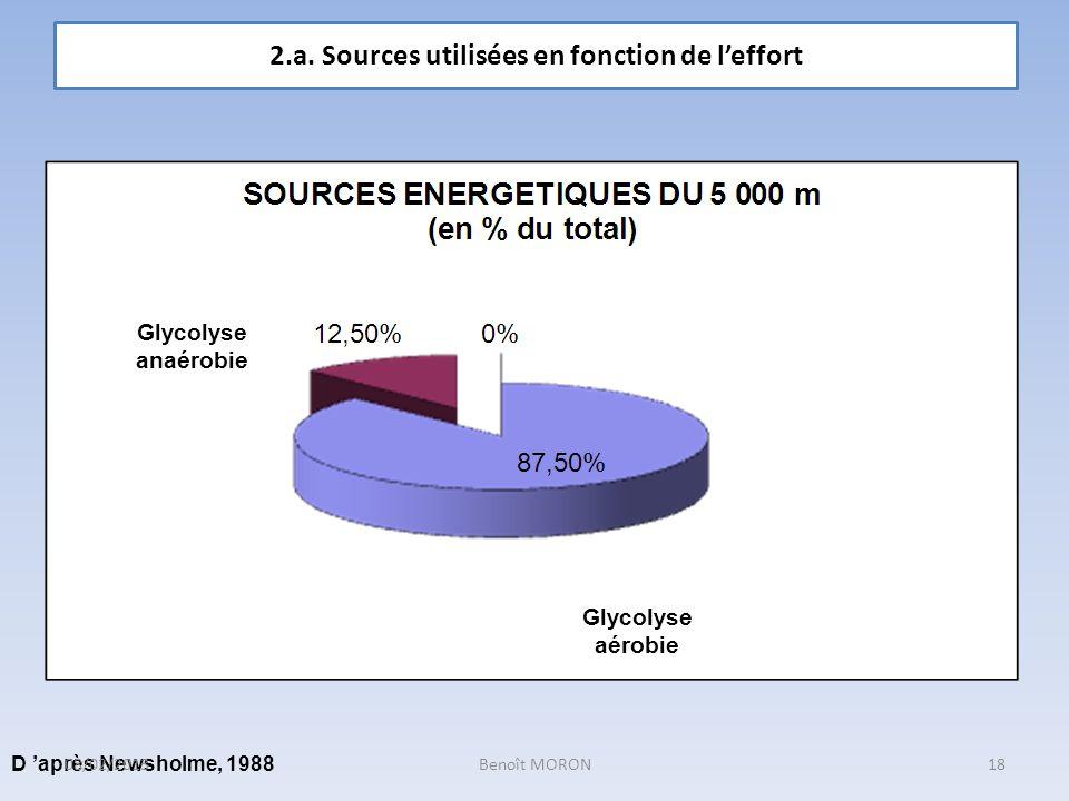 Glycolyse anaérobie Glycolyse aérobie D après Newsholme, 1988 2.a. Sources utilisées en fonction de leffort 18Benoît MORON08/02/2013