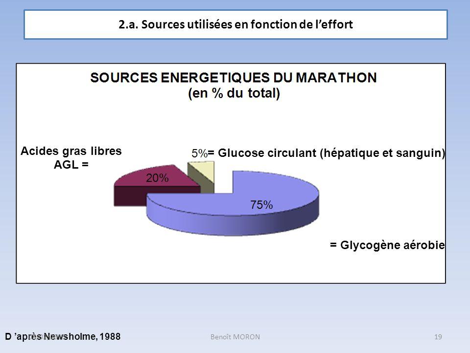 = Glycogène aérobie = Glucose circulant (hépatique et sanguin) Acides gras libres AGL = D après Newsholme, 1988 2.a. Sources utilisées en fonction de