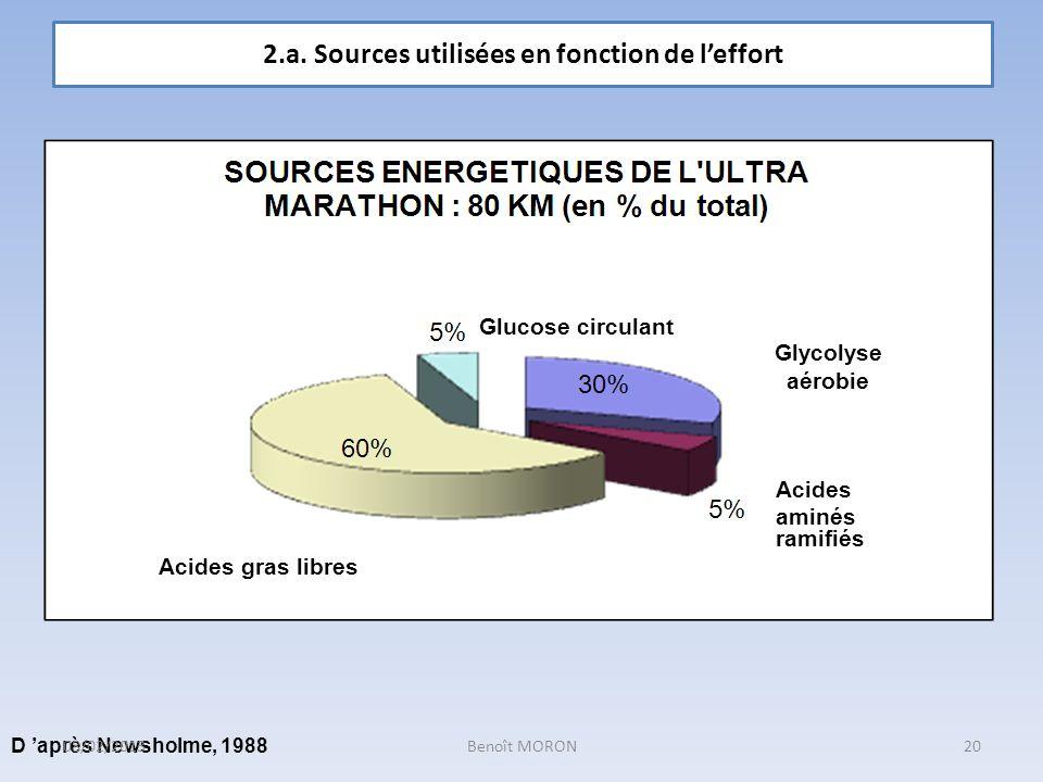 Glycolyse aérobie Acides aminés ramifiés Glucose circulant Acides gras libres D après Newsholme, 1988 2.a. Sources utilisées en fonction de leffort 20