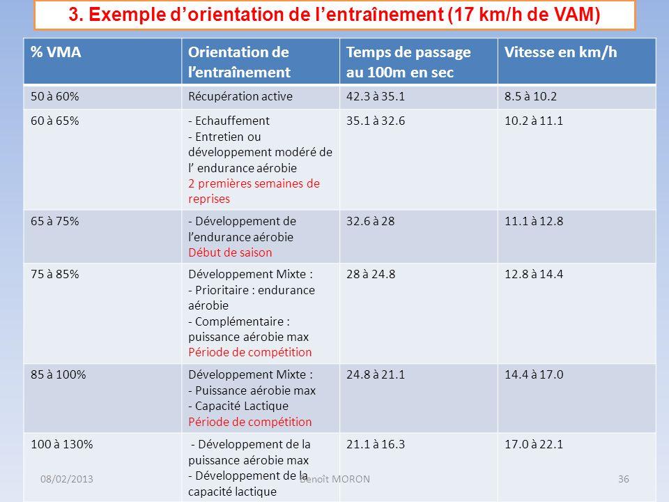 % VMAOrientation de lentraînement Temps de passage au 100m en sec Vitesse en km/h 50 à 60%Récupération active42.3 à 35.18.5 à 10.2 60 à 65%- Echauffem