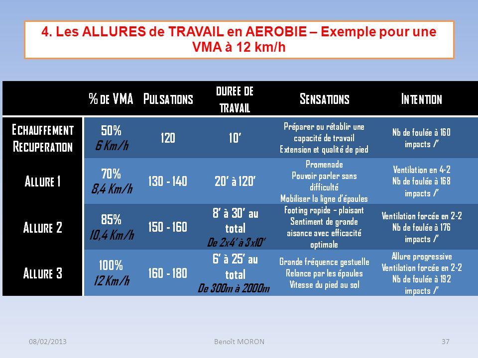 4. Les ALLURES de TRAVAIL en AEROBIE – Exemple pour une VMA à 12 km/h 37Benoît MORON08/02/2013