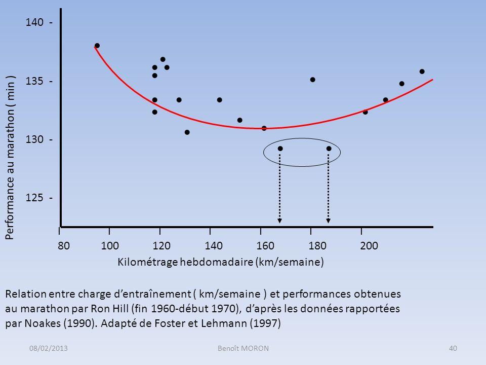 I I I I I I I 80 100 120 140 160 180 200 Kilométrage hebdomadaire (km/semaine) Performance au marathon ( min ) 140 - 135 - 130 - 125 - Relation entre