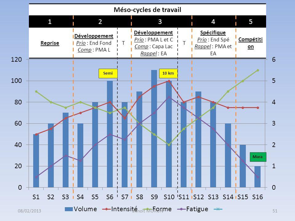 10 km Méso-cycles de travail 12345 Reprise Développement Prio : End Fond Comp : PMA L T Développement Prio : PMA L et C Comp : Capa Lac Rappel : EA T