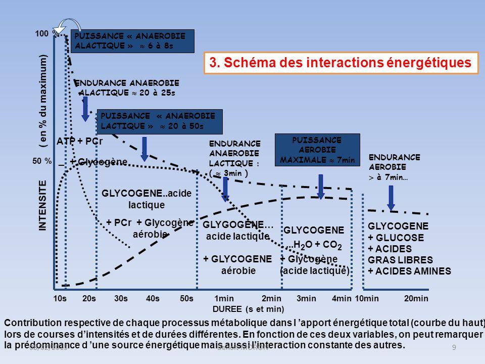 La puissance aérobie maximale est le débit maximal de production dénergie par voie oxydative.