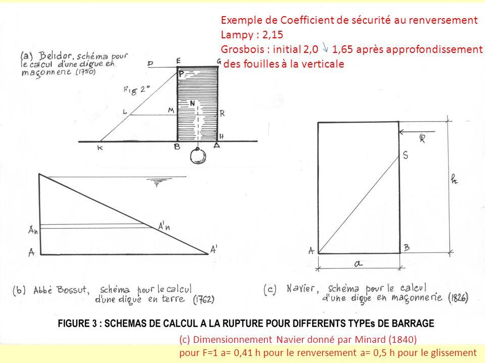 Exemple de Coefficient de sécurité au renversement Lampy : 2,15 Grosbois : initial 2,0 1,65 après approfondissement des fouilles à la verticale (c) Di