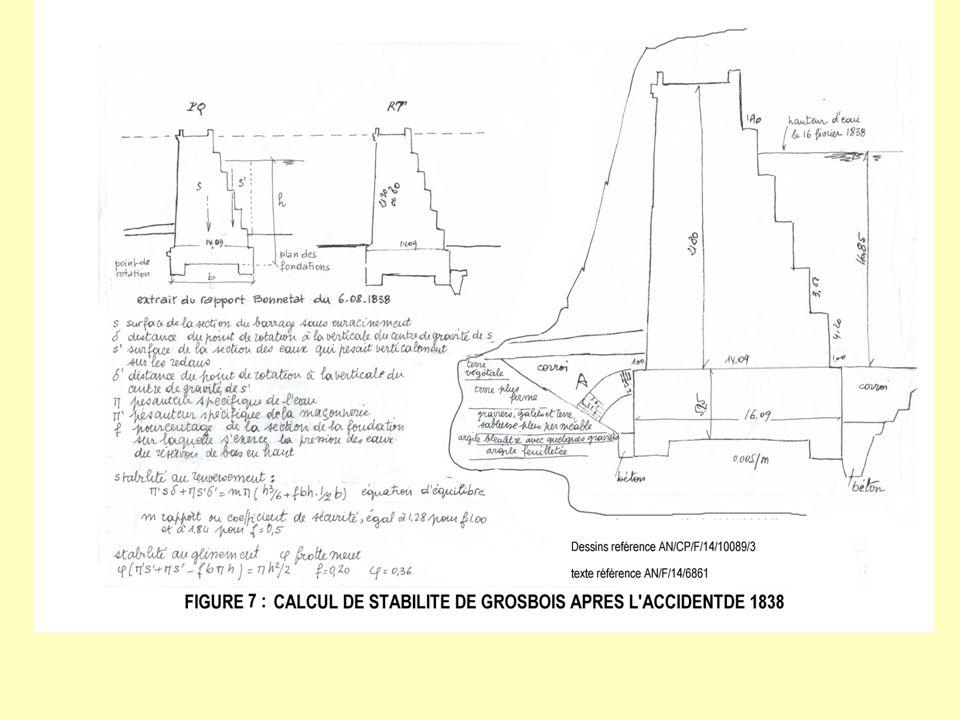Quelques étapes dans la maîtrise des barrages 1821 Navier (1786-1836), mémoire à lAcadémie des Sciences 1826 Navier, cours de résistance des matériaux aux Ponts 1840 Méry (1805-1866) 1853 Sazilly (1812-1852) 1855 Calcul du barrage des Settons 1866 Calcul du barrage du Furens (Delocre dès 1858)