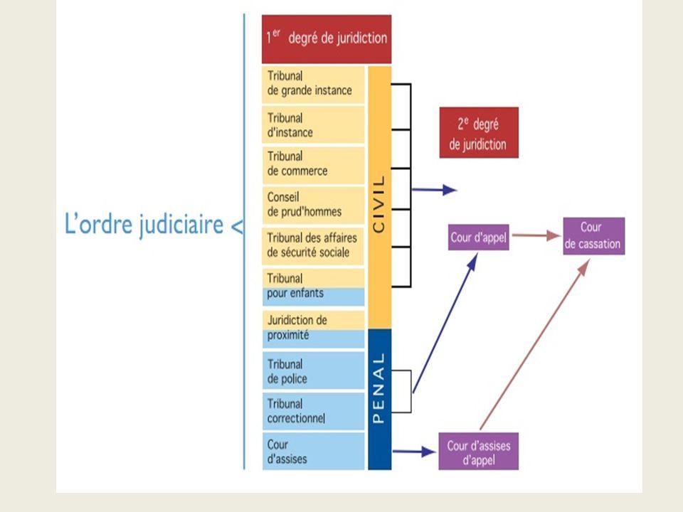 IV- Lordre administratif, est composé de trois catégories de tribunaux, un pour le jugement, le second pour lappel et le troisième pour un dernier recours.