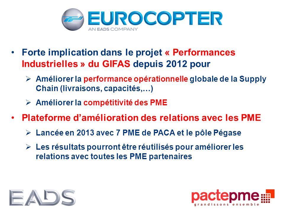 Forte implication dans le projet « Performances Industrielles » du GIFAS depuis 2012 pour Améliorer la performance opérationnelle globale de la Supply
