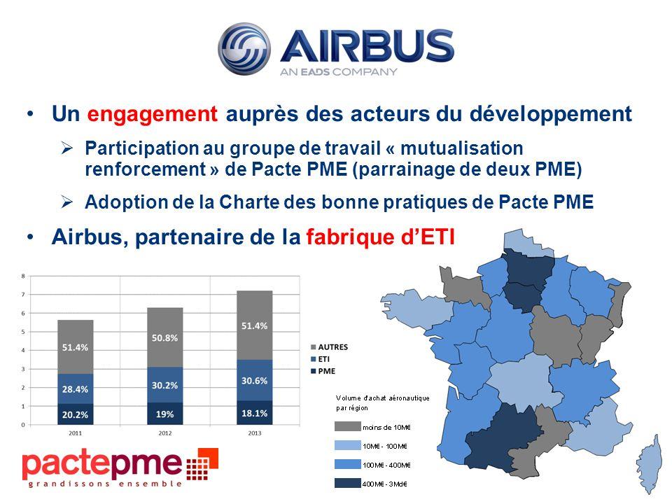 Un engagement auprès des acteurs du développement Participation au groupe de travail « mutualisation renforcement » de Pacte PME (parrainage de deux PME) Adoption de la Charte des bonne pratiques de Pacte PME Airbus, partenaire de la fabrique dETI