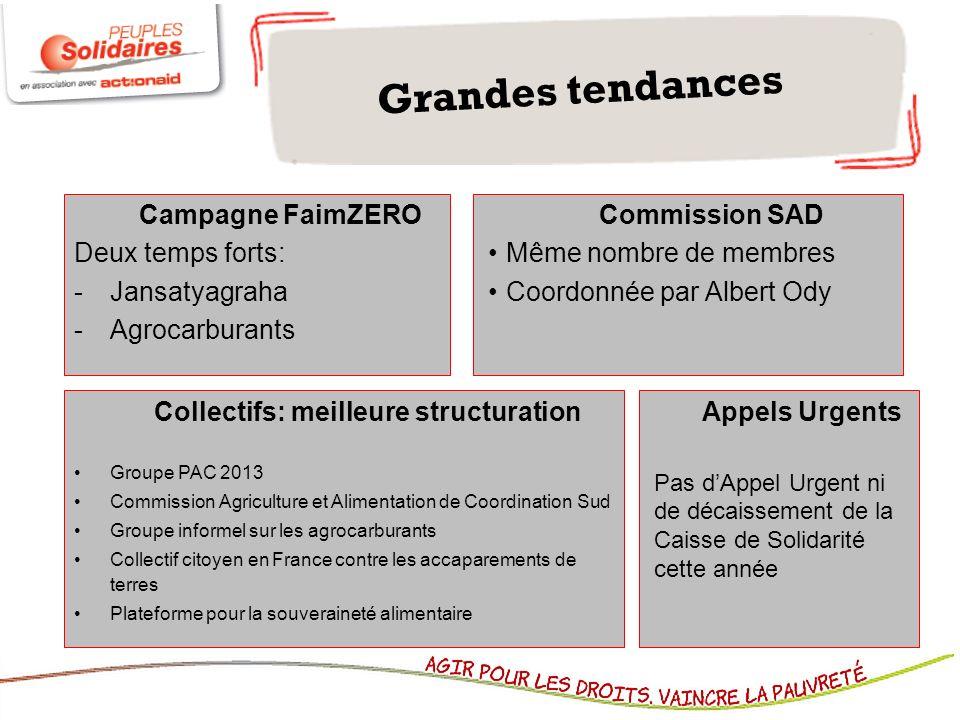 Grandes tendances Campagne FaimZERO Deux temps forts: -Jansatyagraha -Agrocarburants Appels Urgents Pas dAppel Urgent ni de décaissement de la Caisse