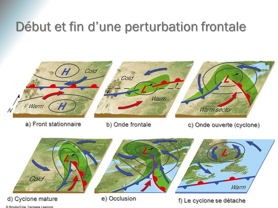 a) Front stationnaire b) Onde frontale c) Onde ouverte (cyclone) d) Cyclone mature e) Occlusion f) Le cyclone se détache Début et fin dune perturbatio