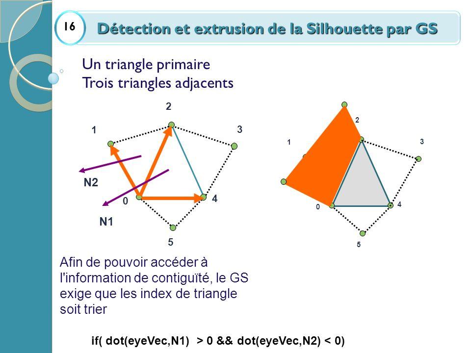 0 1 2 3 4 5 if( dot(eyeVec,N1) > 0 && dot(eyeVec,N2) < 0) N1 N2 Un triangle primaire Trois triangles adjacents Afin de pouvoir accéder à l'information