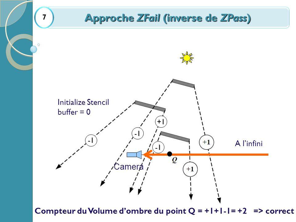 A linfini +1 Initialize Stencil buffer = 0 Compteur du Volume dombre du point Q = +1+1-1= +2 => correct Camera Approche ZFail (inverse de ZPass) 7