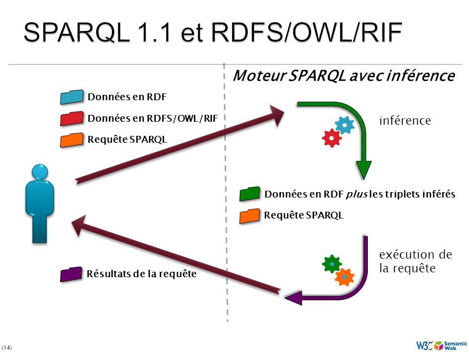(14) Données en RDF plus les triplets inférés Requête SPARQL inférence exécution de la requête Données en RDF Données en RDFS/OWL/RIF Requête SPARQL Résultats de la requête Moteur SPARQL avec inférence