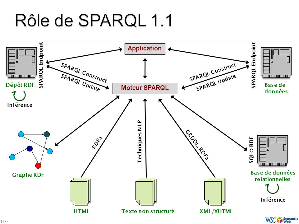 (17) Moteur SPARQL HTMLTexte non structuréXML/XHTML Base de données relationnelles SQL RDF Base de données SPARQL Endpoint Dépôt RDF SPARQL Endpoint Graphe RDF Application RDFa GRDDL, RDFa Techniques NLP SPARQL Construct SPARQL Update Inférence