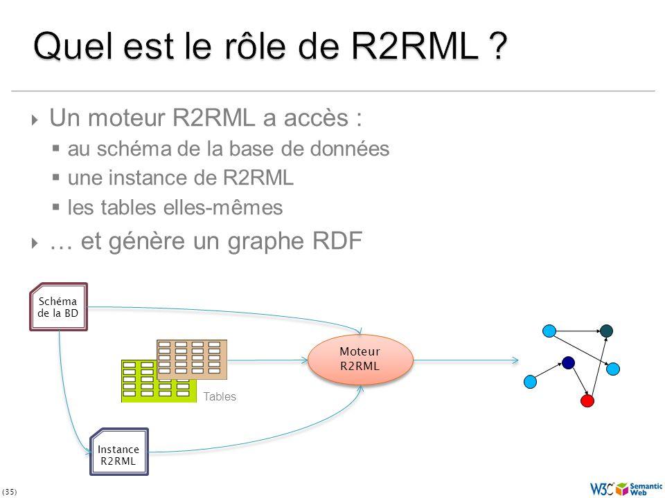 (35) Un moteur R2RML a accès : au schéma de la base de données une instance de R2RML les tables elles-mêmes … et génère un graphe RDF Schéma de la BD Instance R2RML Moteur R2RML Moteur R2RML Tables