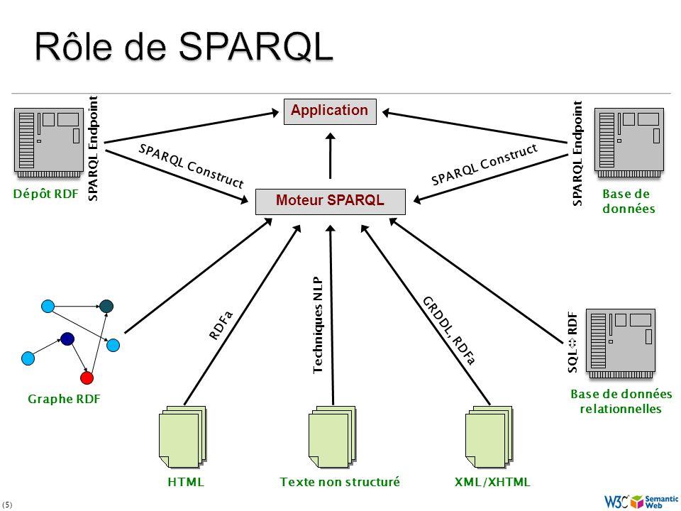 (5) Moteur SPARQL HTMLTexte non structuréXML/XHTML Base de données relationnelles SQL RDF Base de données SPARQL Endpoint Dépôt RDF SPARQL Endpoint Graphe RDF Application RDFa GRDDL, RDFa Techniques NLP SPARQL Construct