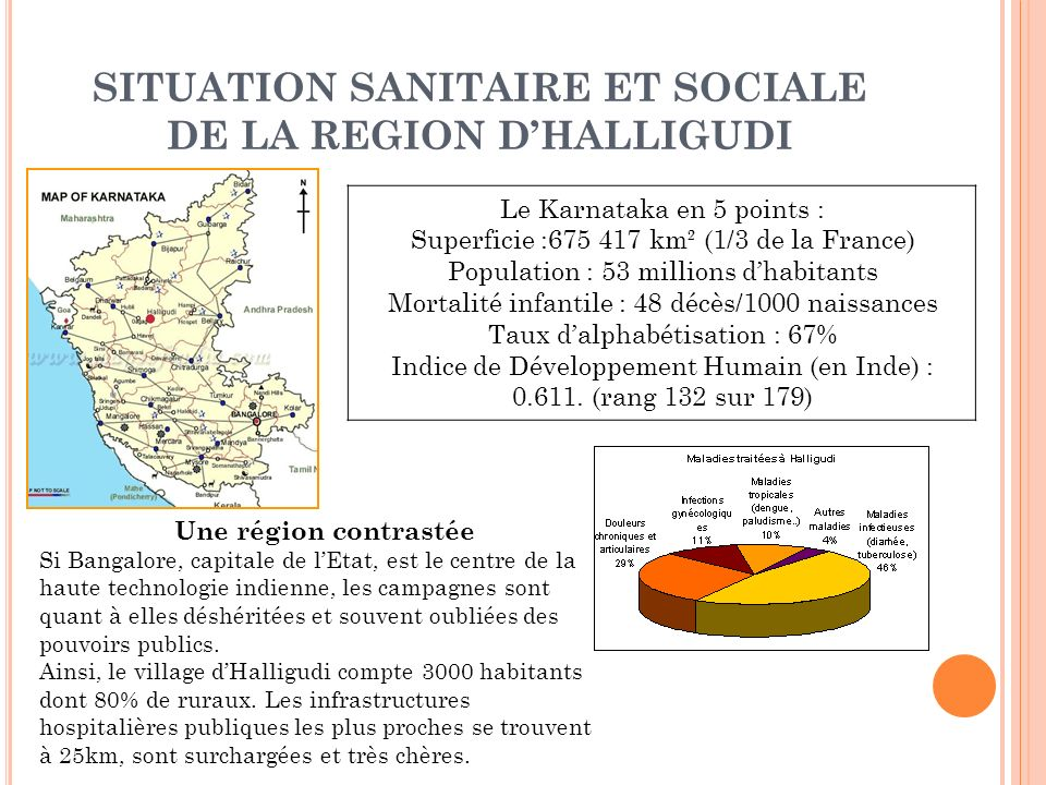 SITUATION SANITAIRE ET SOCIALE DE LA REGION DHALLIGUDI Le Karnataka en 5 points : Superficie :675 417 km² (1/3 de la France) Population : 53 millions dhabitants Mortalité infantile : 48 décès/1000 naissances Taux dalphabétisation : 67% Indice de Développement Humain (en Inde) : 0.611.