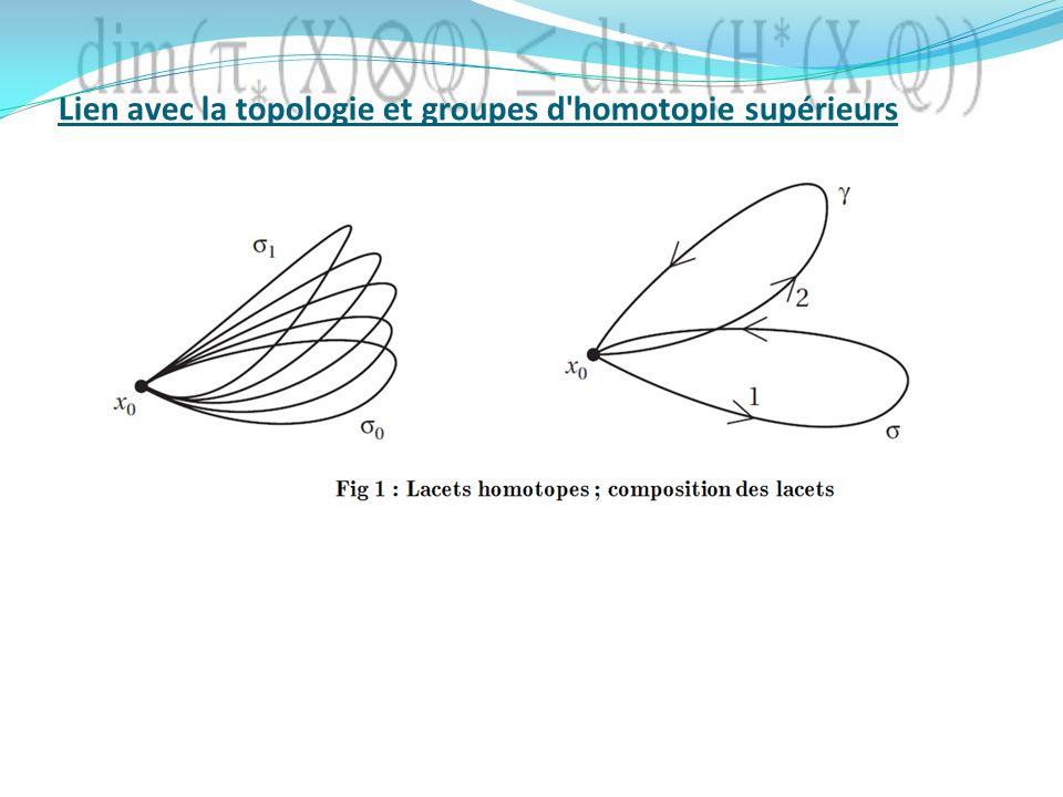 Lien avec la topologie et groupes d'homotopie supérieurs