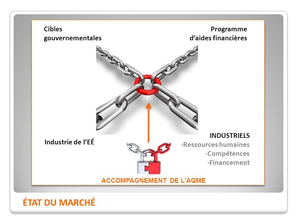 ÉTAT DU MARCHÉ Cibles gouvernementales Programme daides financières Industrie de lEÉ INDUSTRIELS -Ressources humaines -Compétences -Financement ACCOMPAGNEMENT DE LAQME 4