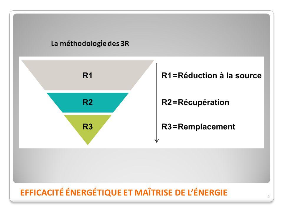 La méthodologie des 3R 6 EFFICACITÉ ÉNERGÉTIQUE ET MAÎTRISE DE LÉNERGIE