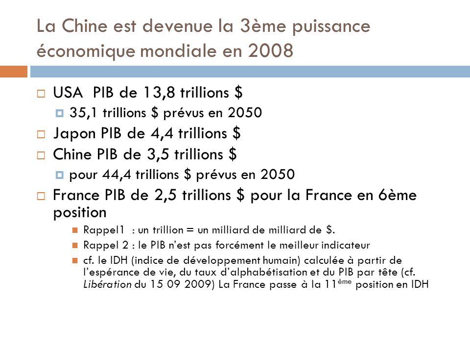La Chine est devenue la 3ème puissance économique mondiale en 2008 USA PIB de 13,8 trillions $ 35,1 trillions $ prévus en 2050 Japon PIB de 4,4 trillions $ Chine PIB de 3,5 trillions $ pour 44,4 trillions $ prévus en 2050 France PIB de 2,5 trillions $ pour la France en 6ème position Rappel1 : un trillion = un milliard de milliard de $.