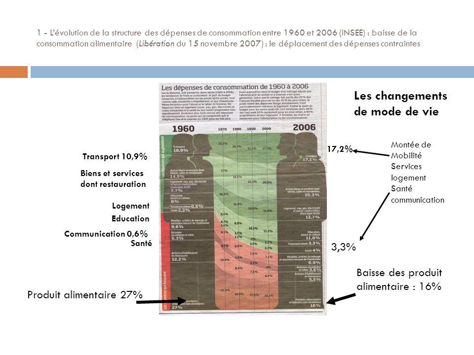 1 - Lévolution de la structure des dépenses de consommation entre 1960 et 2006 (INSEE) : baisse de la consommation alimentaire (Libération du 15 novembre 2007) : le déplacement des dépenses contraintes Produit alimentaire 27% Baisse des produit alimentaire : 16% Transport 10,9% Biens et services dont restauration Logement Communication 0,6% Education Santé Montée de Mobilité Services logement Santé communication Les changements de mode de vie 17,2% 3,3%
