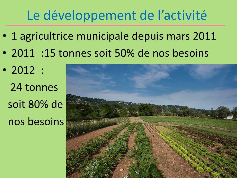 Le développement de lactivité 1 agricultrice municipale depuis mars 2011 2011 :15 tonnes soit 50% de nos besoins 2012 : 24 tonnes soit 80% de nos besoins